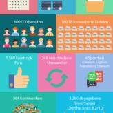 Online-Umwandeln.de feiert 4. Geburtstag